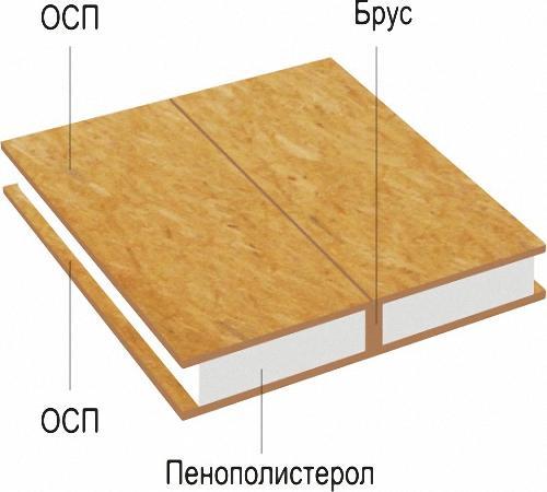 Что такое сип панели для строительства дома. Что такое СИП-панель и для чего она нужна?