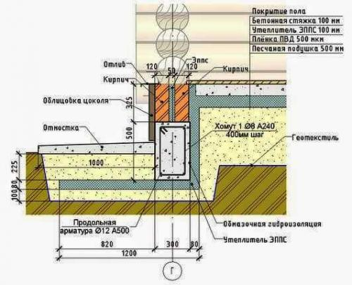 Пол в деревянном доме с ленточным фундаментом. Как сделать правильный бетонный пол в деревянном или каркасном доме