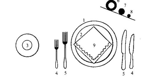 Рисунок сервировка стола к ужину. Правила сервировки стола к ужину