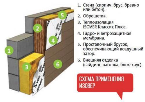 Изовер теплый дом плотность. Что нужно знать об утеплителе Изовер. Характеристики