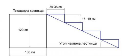 Каркас из металла для крыльца. Определяемся с конструкцией и её параметрами