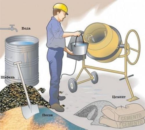 В 1 м3 бетона сколько песка цемента и щебня. Объемная масса
