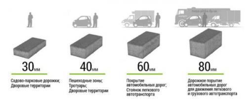 Способы укладки тротуарной плитки. Методика выбора схемы раскладки ФЭМ