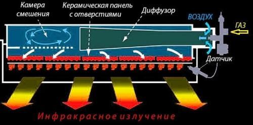 Инфракрасный обогреватель газовый. Плюсы и минусы керамических нагревателей