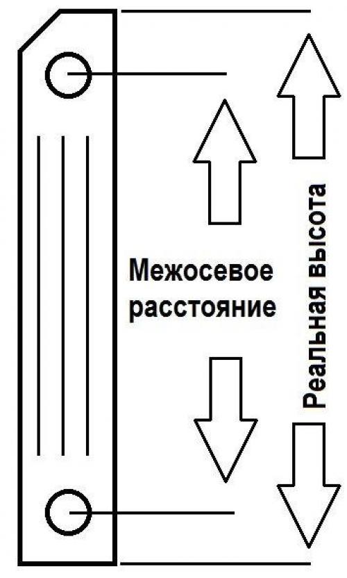 Радиаторы отопления алюминиевые размеры секции по высоте. Размеры алюминиевых радиаторов отопления, секций и труб
